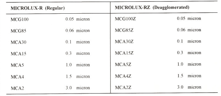 Microlux Fine Alumina