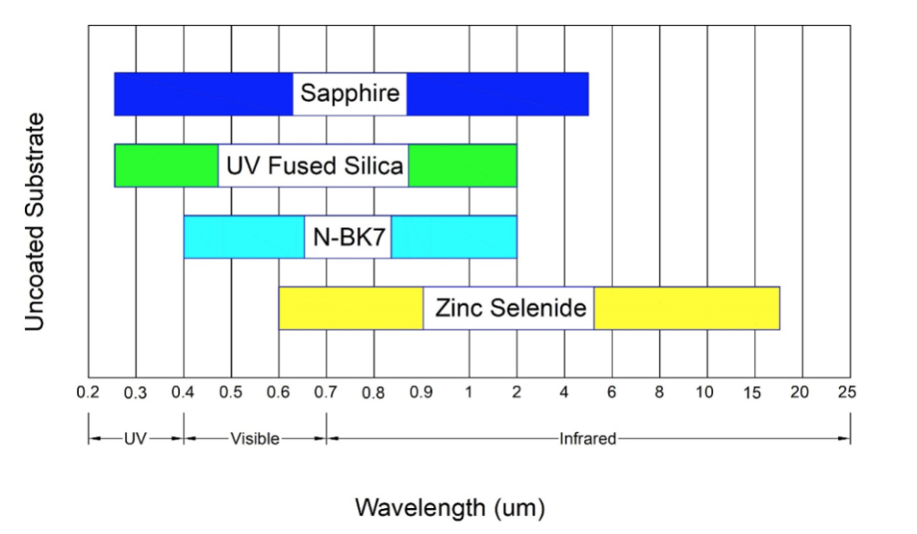 sapphire_transmittance_vs_other